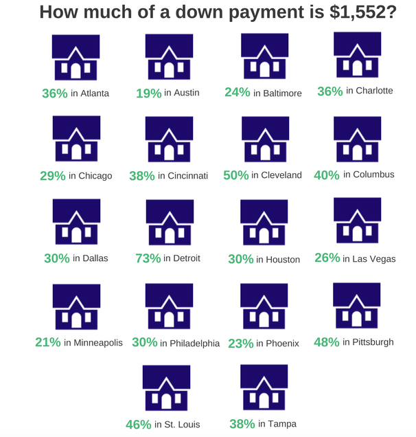 Mortage down payment chart